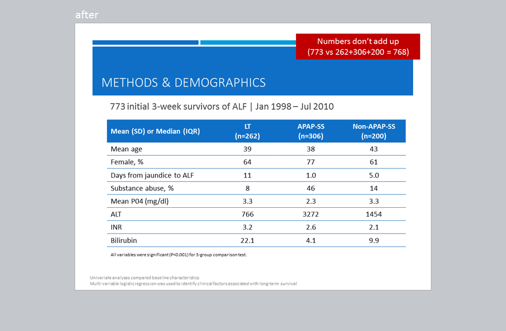 4th slide presents a chart of methods and demographics for the study in the article.