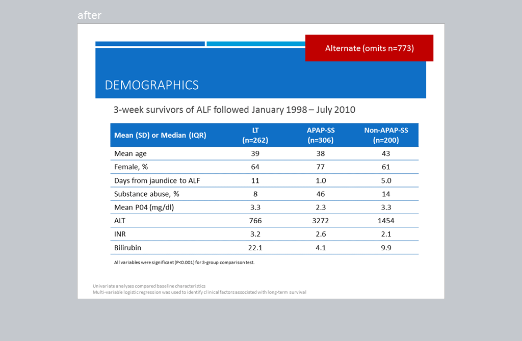 6th slide breaks down the demographics from previous slide in a chart.