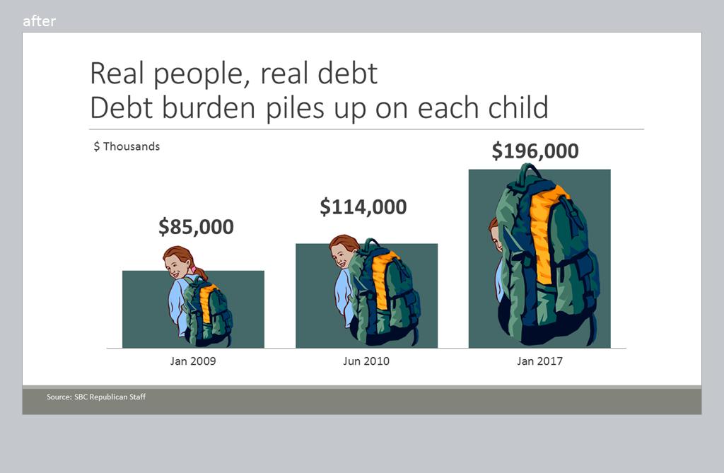 "Alternate bar graph: ""Real people, real debt. Debt burden piles up on each child."""