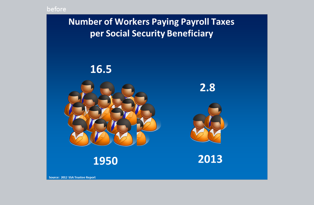 Number of workers paying payroll taxes per social security beneficiary.